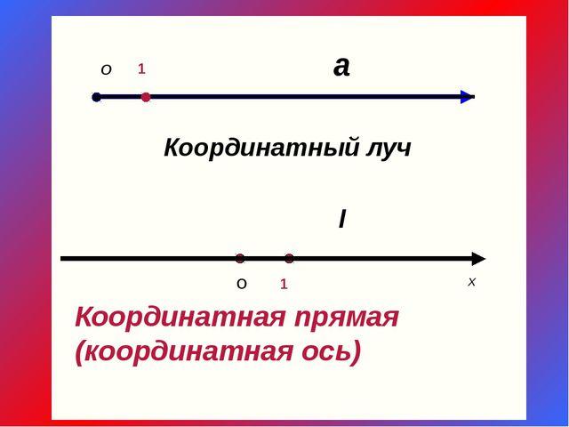 а О 1 Координатный луч l O 1 x Координатная прямая (координатная ось)