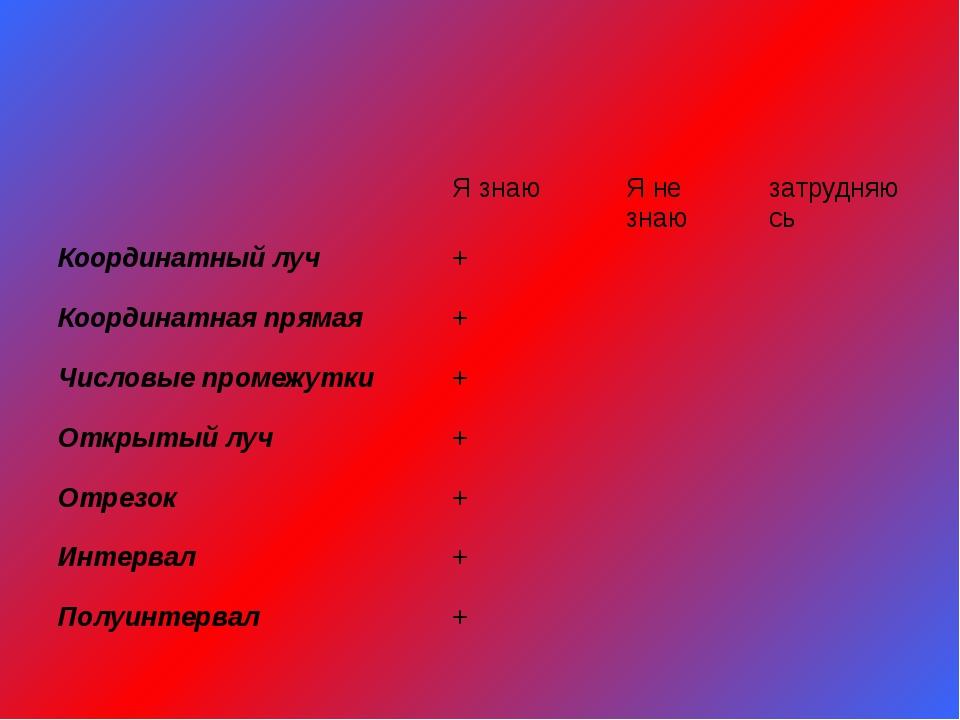 Я знаю Я не знаю затрудняюсь Координатный луч + Координатная прямая + Числов...