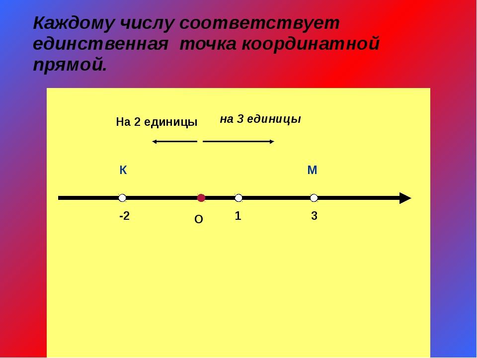 Каждому числу соответствует единственная точка координатной прямой. О 1 3 М...
