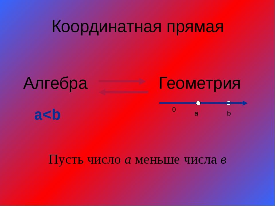 Координатная прямая Алгебра Геометрия Пусть число а меньше числа в a