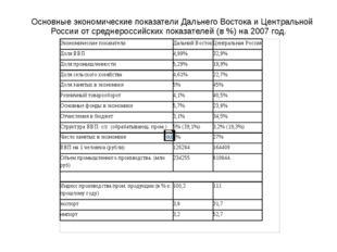 Основные экономические показатели Дальнего Востока и Центральной России от