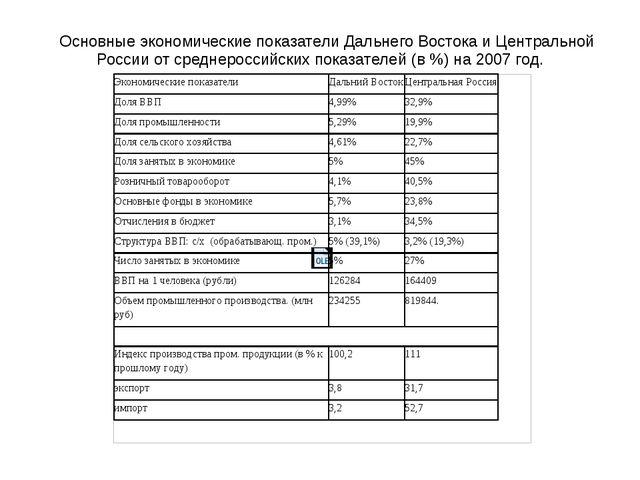 Основные экономические показатели Дальнего Востока и Центральной России от...