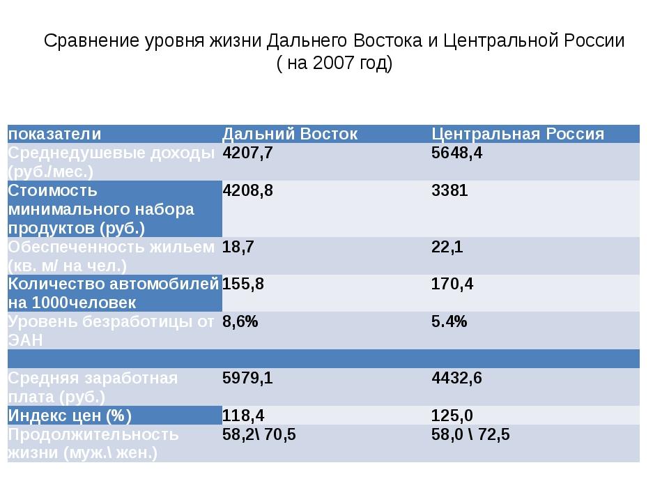 Сравнение уровня жизни Дальнего Востока и Центральной России ( на 2007 год) п...