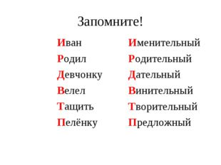 Запомните! Иван Родил Девчонку Велел Тащить Пелёнку Именительный Родительный