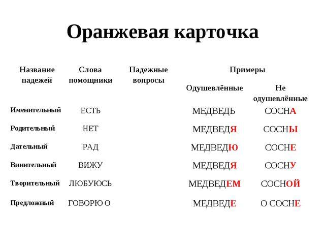 Оранжевая карточка Название падежейСлова помощникиПадежные вопросыПримеры...