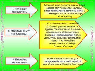 4. Ізгілендіру технологиясы 5. Модульдік оқыту технологиясы Баланың жеке қаси