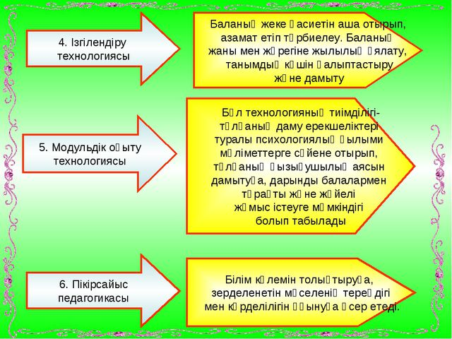 4. Ізгілендіру технологиясы 5. Модульдік оқыту технологиясы Баланың жеке қаси...