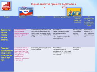 Оценка качества процесса подготовки к ГИА и ЕГЭ. РесурсыКритерииПоказатели