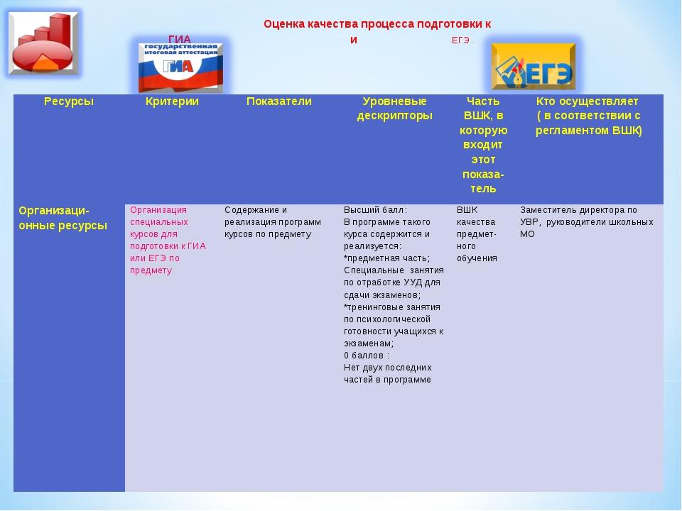 Оценка качества процесса подготовки к ГИА и ЕГЭ. РесурсыКритерииПоказатели...
