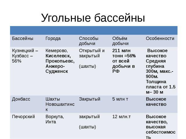 Угольные бассейны Бассейны Города Способы добычи Объём добычи Особенности Куз...