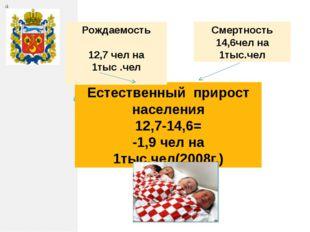 Естественный прирост населения 12,7-14,6= -1,9 чел на 1тыс.чел(2008г.) Рождае