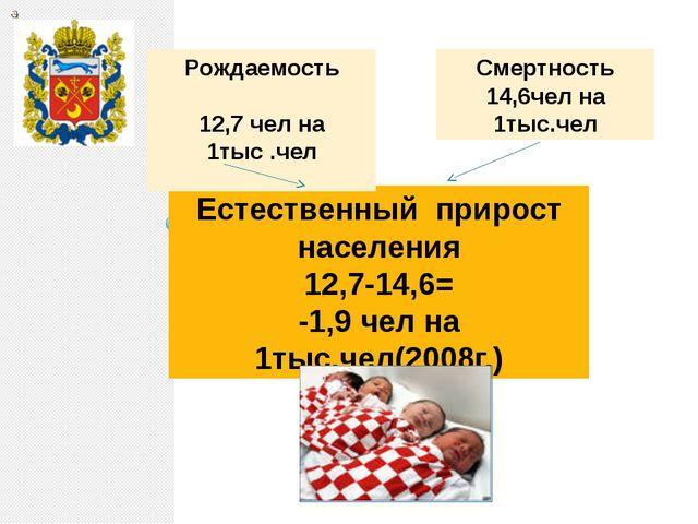 Естественный прирост населения 12,7-14,6= -1,9 чел на 1тыс.чел(2008г.) Рождае...