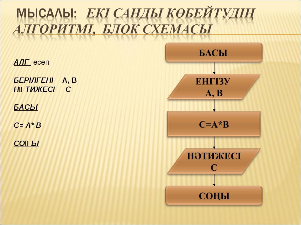 АЛГ есеп БЕРІЛГЕНІ A, B НӘТИЖЕСІ C БАСЫ C= A* B СОҢЫ