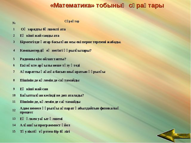 «Математика» тобының сұрақтары №Сұрақтар 1 Оң зарядты бөлшекті ата 2Ең к...