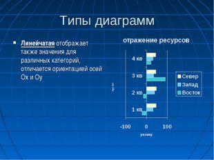 Типы диаграмм Линейчатая отображает также значения для различных категорий, о