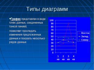 Типы диаграмм График представлен в виде точек данных, соединенных тонкой лини
