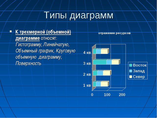 Типы диаграмм К трехмерной (объемной) диаграмме относят: Гистограмму, Линейча...