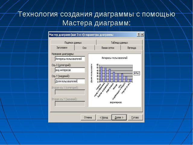 Технология создания диаграммы с помощью Мастера диаграмм: