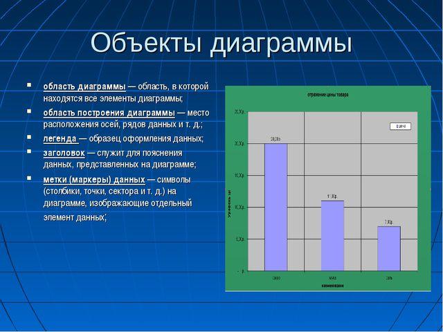 Объекты диаграммы область диаграммы — область, в которой находятся все элемен...