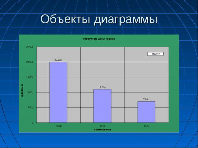 Объекты диаграммы