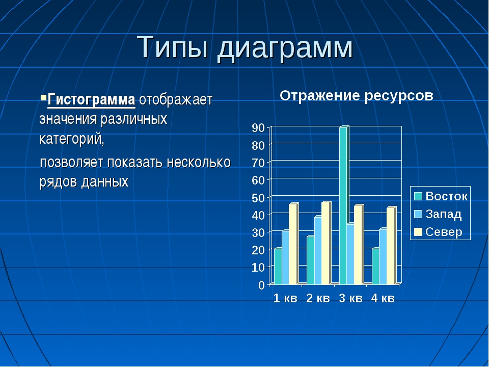 Типы диаграмм Гистограмма отображает значения различных категорий, позволяет...