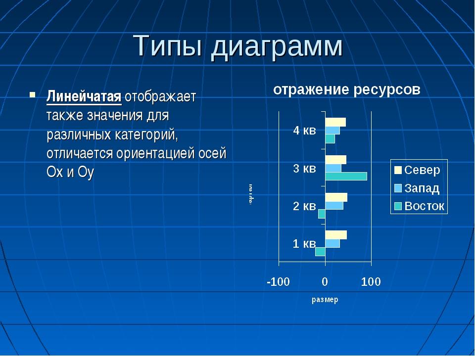Типы диаграмм Линейчатая отображает также значения для различных категорий, о...