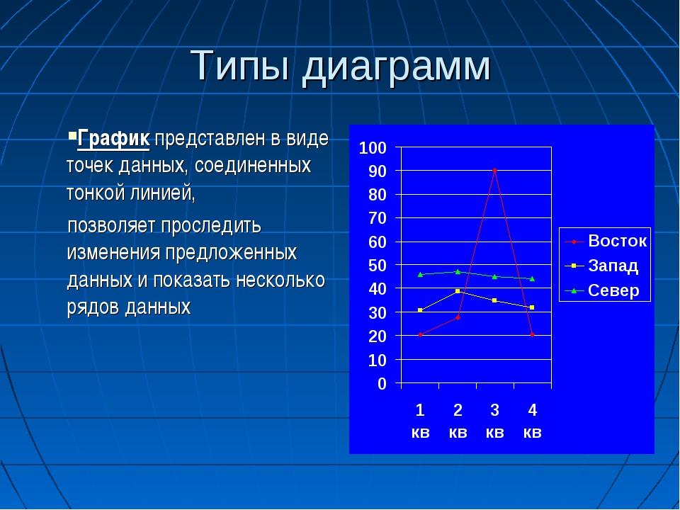 Типы диаграмм График представлен в виде точек данных, соединенных тонкой лини...