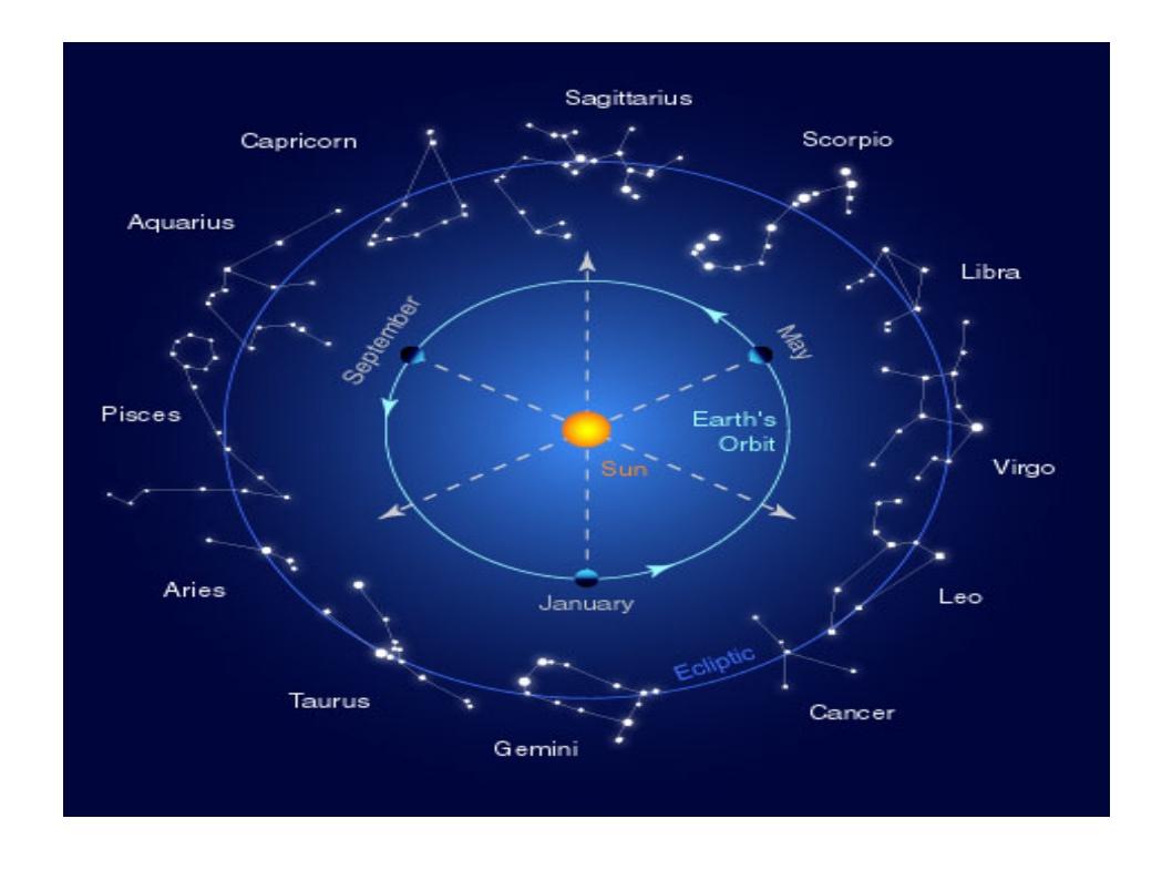 Картинки созвездий зодиакальных