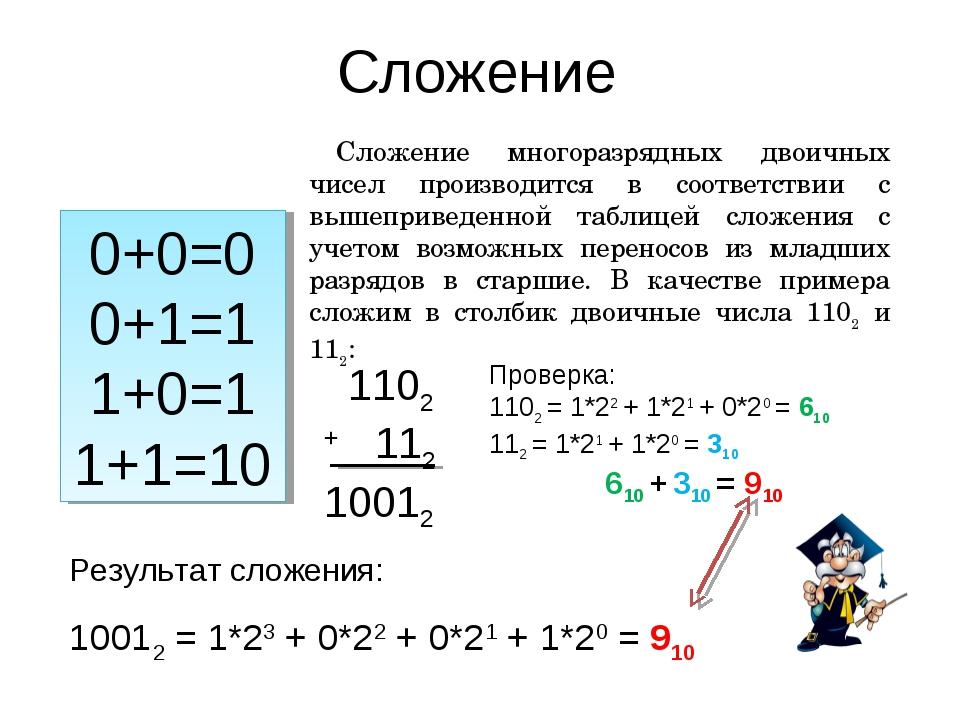 Сложение 0+0=0 0+1=1 1+0=1 1+1=10 Сложение многоразрядных двоичных чисел прои...