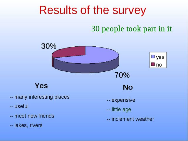 Results of the survey 30 people took part in it Yes No -- many interesting pl...