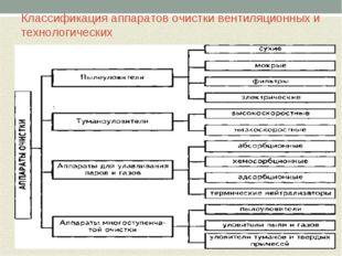 Классификация аппаратов очистки вентиляционных и технологических