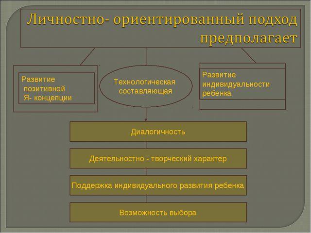 Технологическая составляющая Развитие позитивной Я- концепции Развитие индиви...