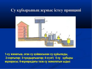Су құбырының жұмыс істеу принципі 1-су жинағыш, оған су қоймасынан су құйылад