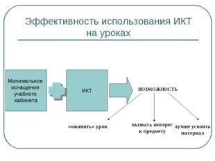 Эффективность использования ИКТ на уроках Минимальное оснащение учебного каб