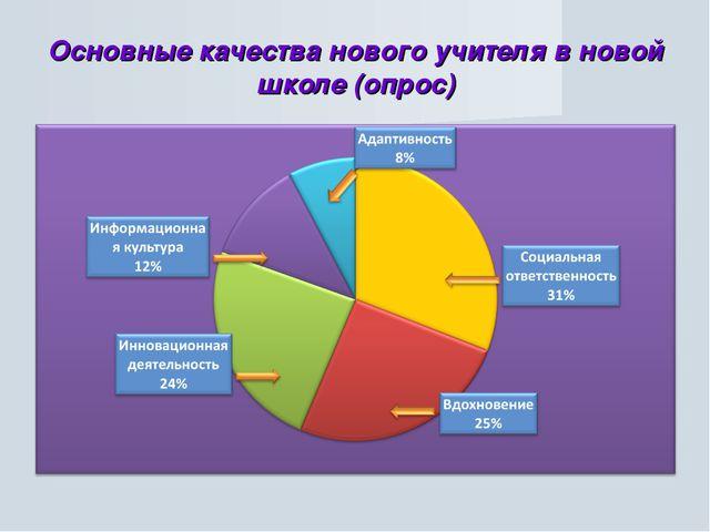 Основные качества нового учителя в новой школе (опрос)