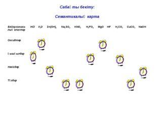 Сабақты бекіту: Семантикалық карта Бейорганика-лық кластарНСl К2О Zn(OH)2