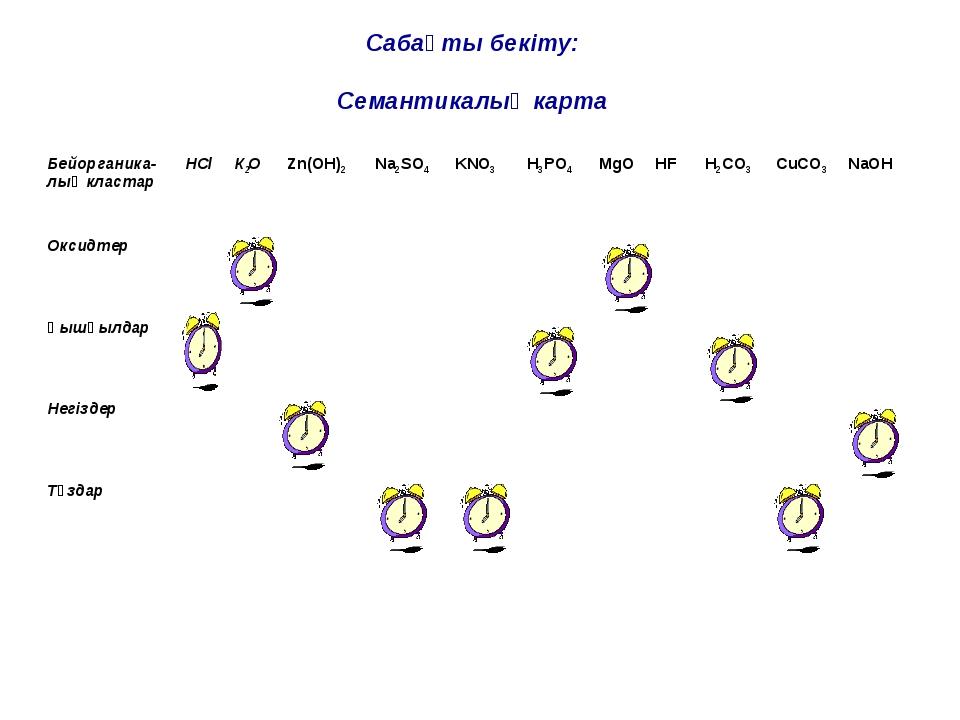 Сабақты бекіту: Семантикалық карта Бейорганика-лық кластарНСl К2О Zn(OH)2...