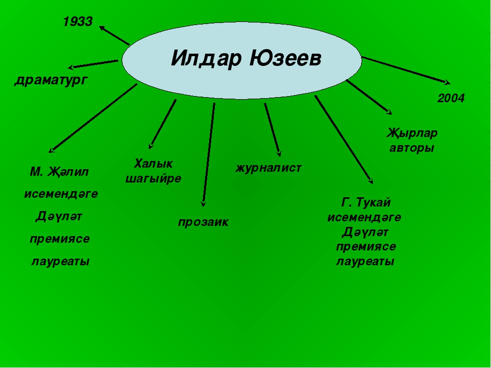 1933 драматург Халык шагыйре прозаик журналист Г. Тукай исемендәге Дәүләт пре...