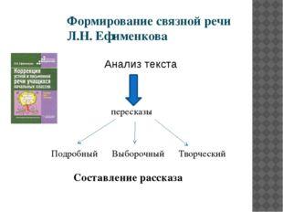 Формирование связной речи Л.Н. Ефименкова Анализ текста пересказы Подробны