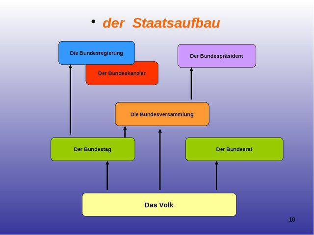 der Staatsaufbau Der Bundeskanzler Das Volk Der Bundestag Der Bundesrat Die B...