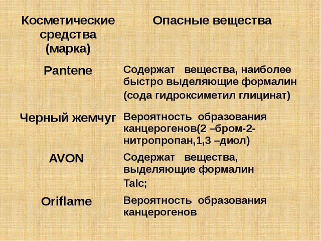 Косметические средства (марка) Опасные вещества Pantene Содержат вещества, на...