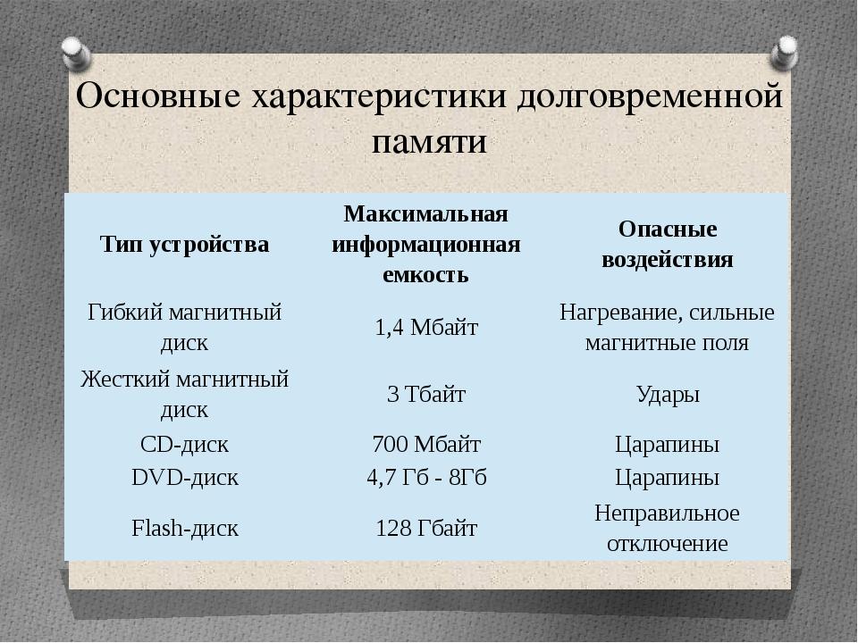 Основные характеристики долговременной памяти Тип устройства Максимальная инф...