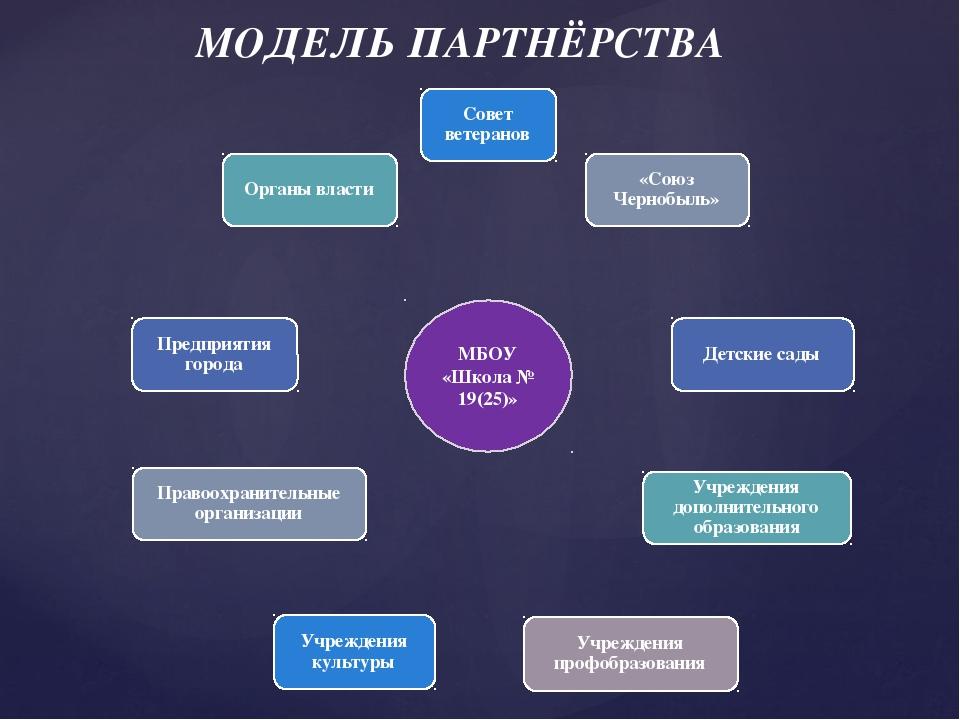 МОДЕЛЬ ПАРТНЁРСТВА МБОУ «Школа № 19(25)»