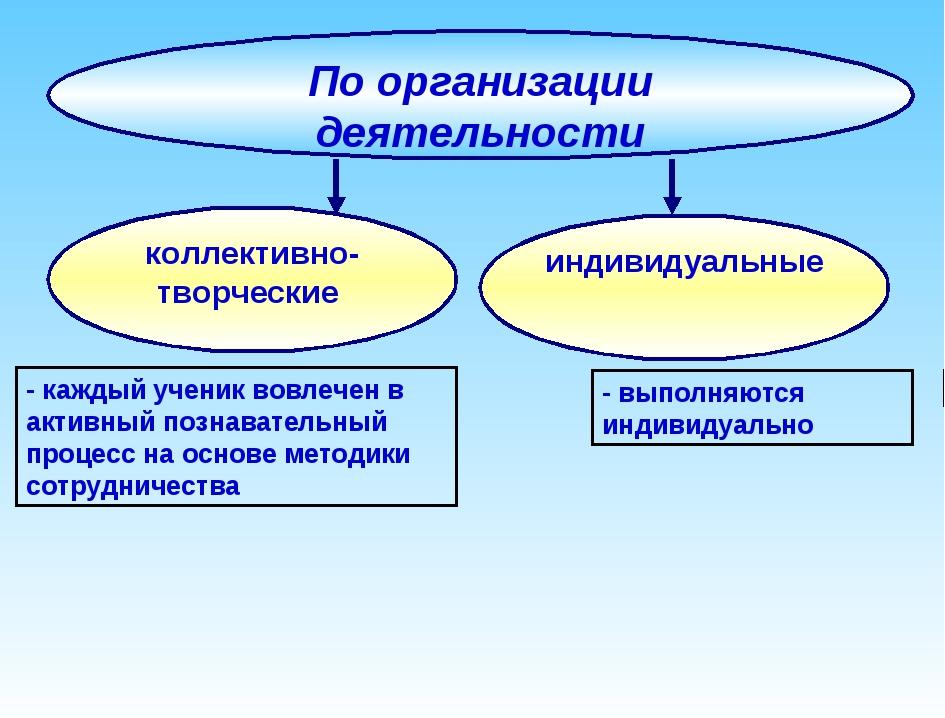 По организации деятельности индивидуальные - каждый ученик вовлечен в активны...