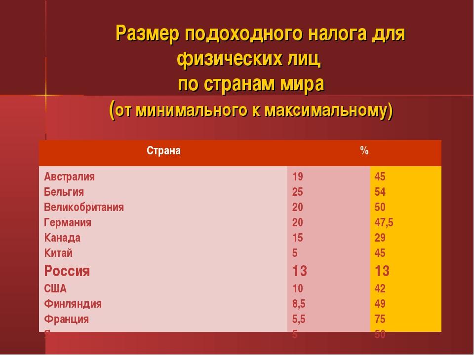 Размер подоходного налога для физических лиц по странам мира (от минимальног...