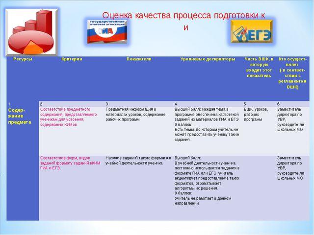 Оценка качества процесса подготовки к и РесурсыКритерииПоказателиУровневые...