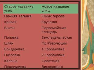 Старое название улицНовое название улиц Нижняя ТаганкаЮных героев КриваяКр