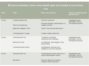 КлассТемаВид и тема проекта Формы познавательной деятельности 7 классСтро