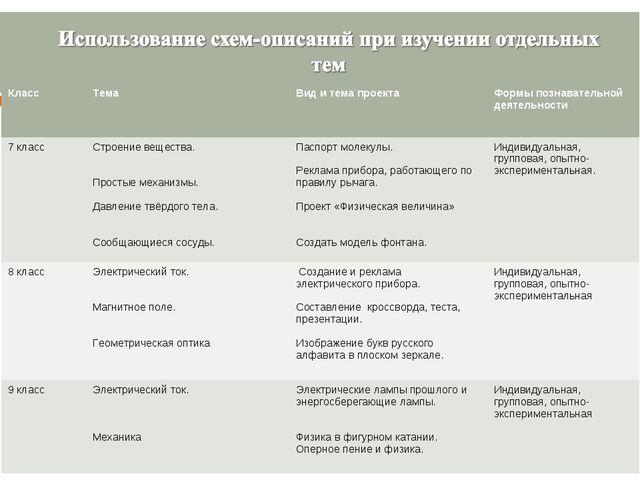 КлассТемаВид и тема проекта Формы познавательной деятельности 7 классСтро...