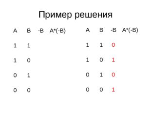 Пример решения АВ-ВА*(-В) 11 10 01 00 АВ-ВА*(-В) 110 10